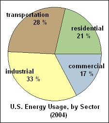 Energy Usage Pie Chart - Click drawing for more on air pollution