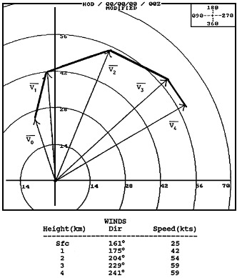 Hodograph Chart