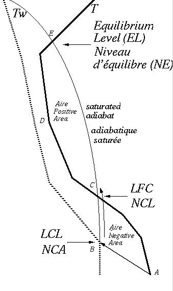 LFC diagram