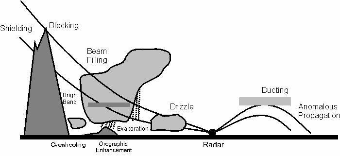 Schematic of Radar Problems