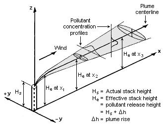 Gaussian Air Quality Model