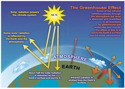 Atmospheric green house effect