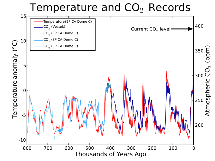 Comparison of historic carbon dioxide levels and temperatures