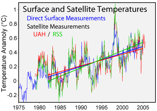 Global Warming Temperature Trend
