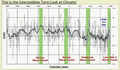 Ho,Hum! Just another expected  PERFECTLY NATURAL RE-OCCURING CYCLE