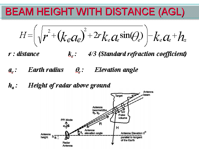 Theoretical Radar Beam Height