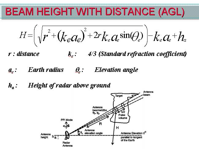 Theoretical Radar Beam Height