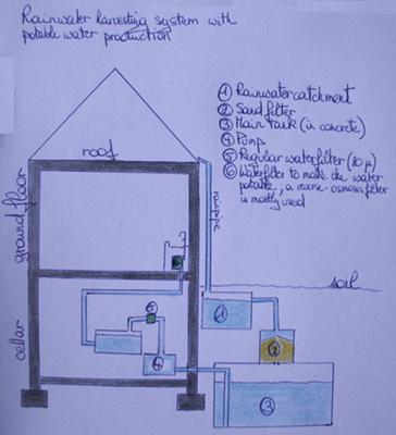 A basic rooftop water collection design