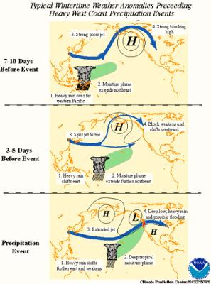 Meteorology of coastal rains