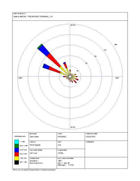 Wind Rose Example