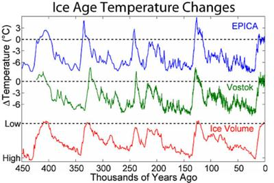 Temperatures over the span of 450 kyears