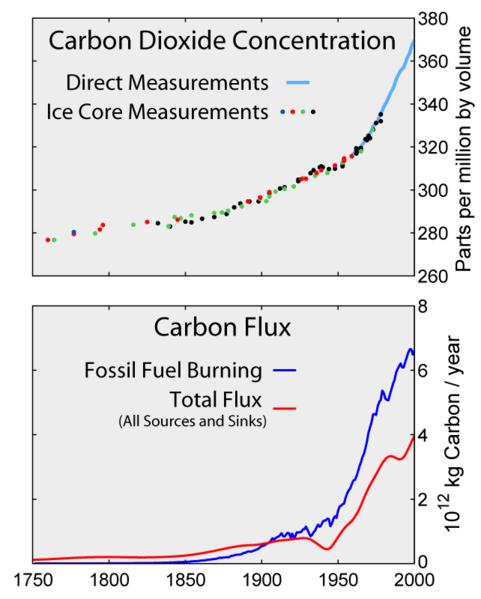 Global Warming Carbon Dioxide