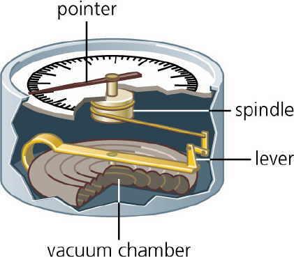 Aneroid Barometer Diagrams