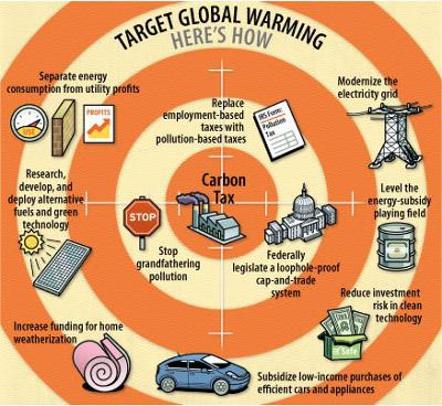 Strategies for managing global warming