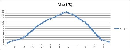 Calgary Climate Chart