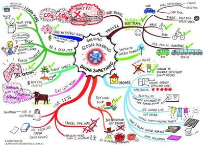Global Warming Neural Tree